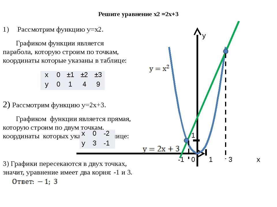 Решите уравнение х2 =2х+3 Рассмотрим функцию у=х2. Графиком функции является...