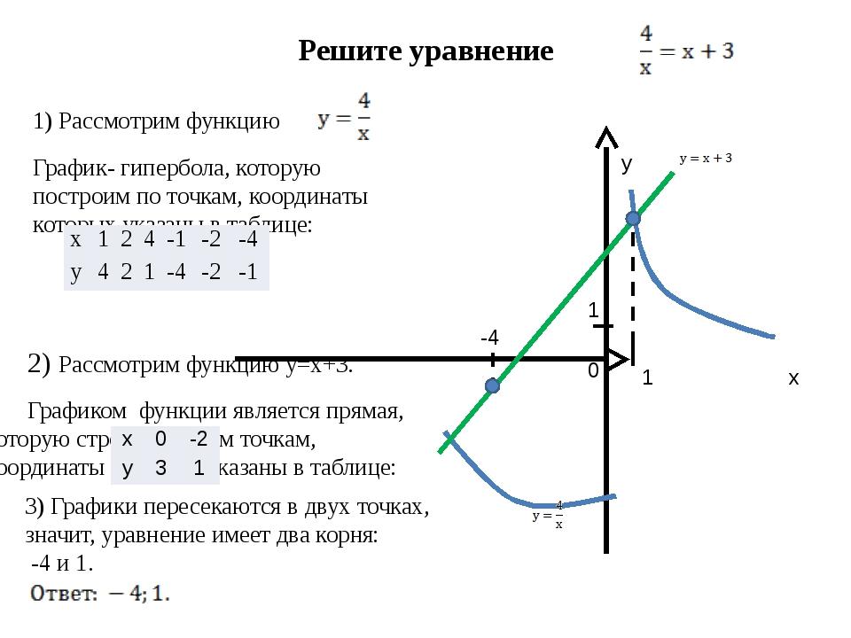 Решите уравнение 1) Рассмотрим функцию График- гипербола, которую построим...