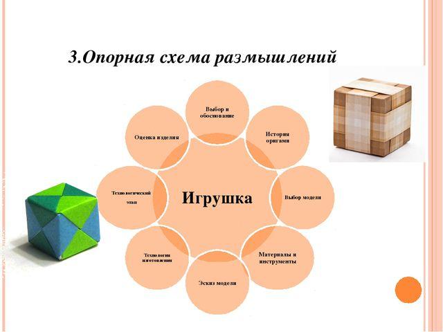 3.Опорная схема размышлений