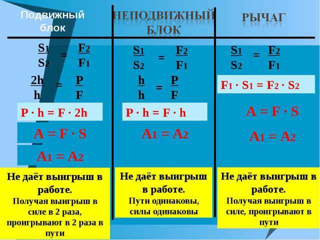 Подвижный блок A = F ∙ S A = F ∙ S P ∙ h = F ∙ 2h S1 S2 F2 F1 = 2h h = P F A1...