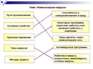 Пути проникновения Признаки заражения Типы вирусов Методы защиты. Основное св