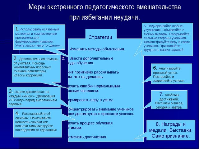 Меры экстренного педагогического вмешательства при избегании неудачи. 1. Испо...