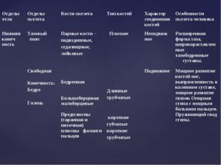 Отделы телаОтделы скелетаКости скелетаТип костейХарактер соединения косте