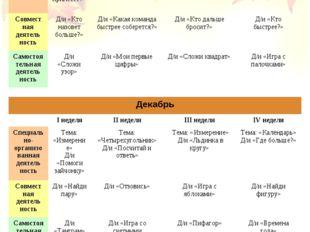 Ноябрь  I неделяII неделяIII неделяIV неделя Специа льно-организованная