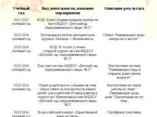 Учебный годВид деятельности, название мероприятияОписание результата 2011-2