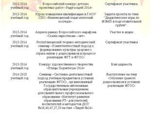 2013-2014 учебный годВсероссийский конкурс воспитателей «Ассоциация успешных