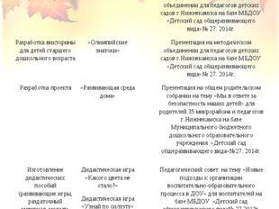 ОРГАНИЗАЦИЯ ПРЕДМЕТНО-РАЗВИВАЮЩЕЙ СРЕДЫ (ДЛЯ ВОСПИТАТЕЛЕЙ) Разработка методи