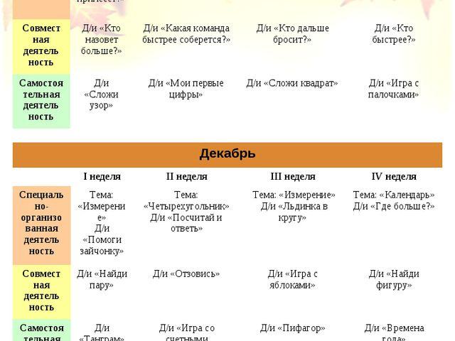 Ноябрь  I неделяII неделяIII неделяIV неделя Специа льно-организованная...