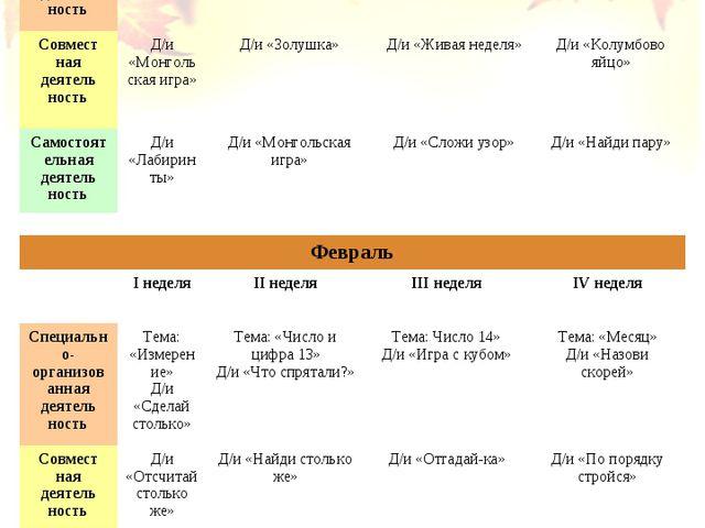 Январь I неделяII неделяIII неделяIV неделя Специально-организованная де...