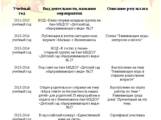 Учебный годВид деятельности, название мероприятияОписание результата 2011-2...