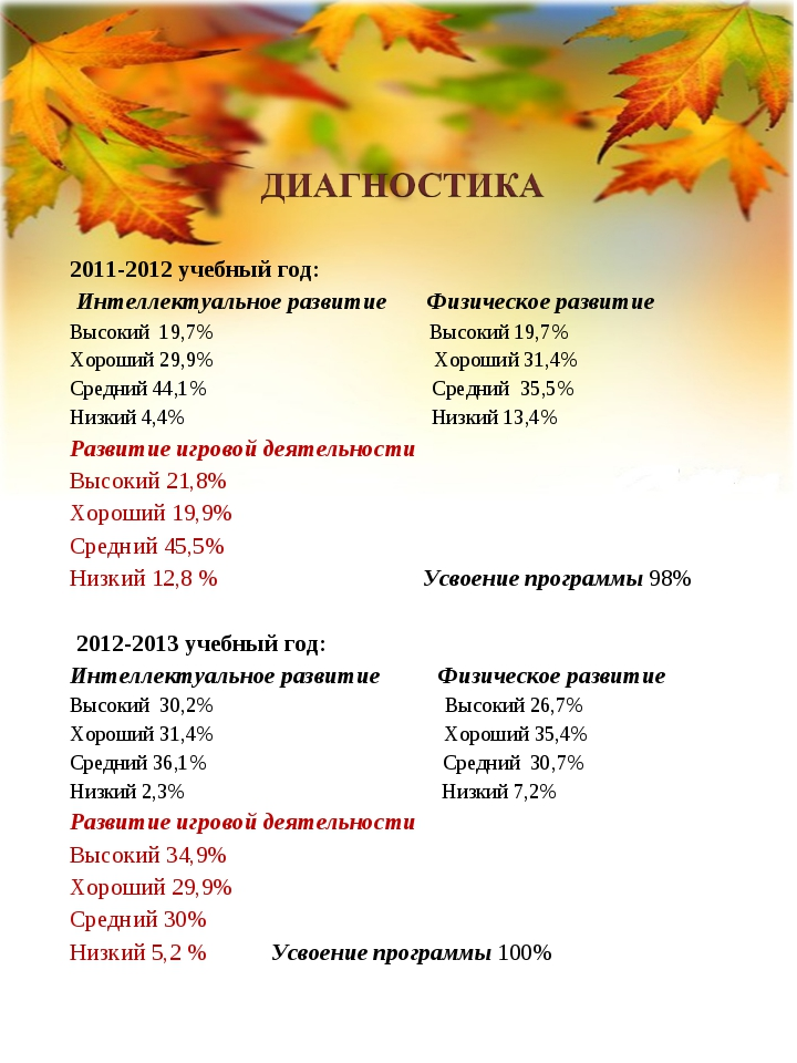2011-2012 учебный год: Интеллектуальное развитие Физическое развитие Высокий...