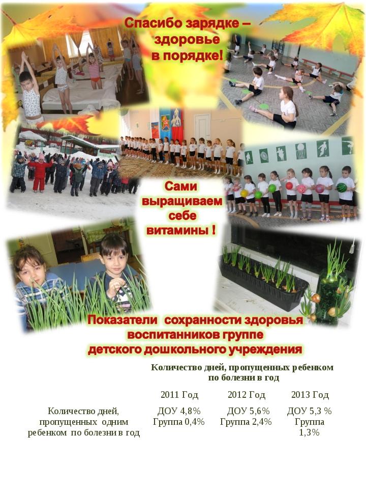 Количество дней, пропущенных ребенком по болезни в год 2011 Год2012 Год20...