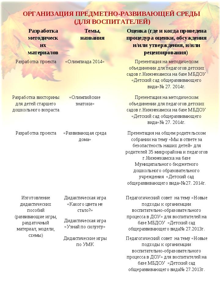 ОРГАНИЗАЦИЯ ПРЕДМЕТНО-РАЗВИВАЮЩЕЙ СРЕДЫ (ДЛЯ ВОСПИТАТЕЛЕЙ) Разработка методи...
