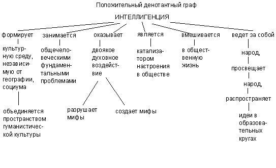 http://wiki.pskovedu.ru/images/6/6f/Denotatni_graf.JPG