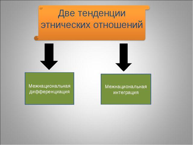 Межнациональная дифференциация Межнациональная интеграция
