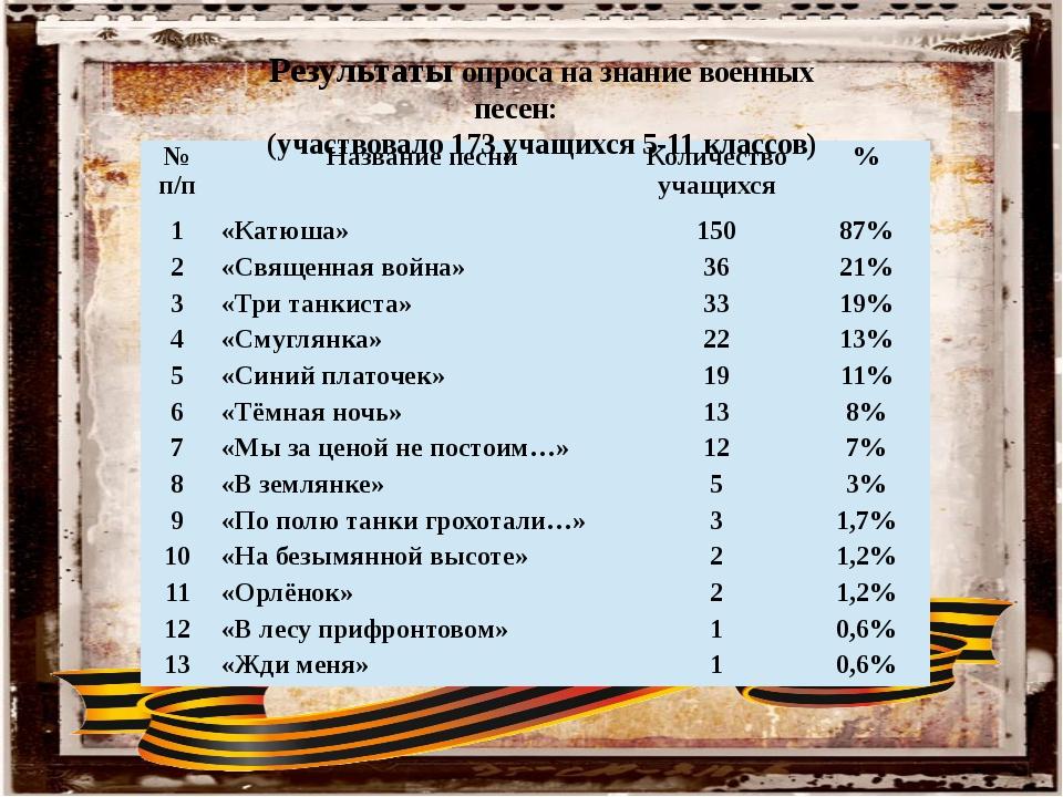 Результаты опроса на знание военных песен: (участвовало 173 учащихся 5-11 кла...