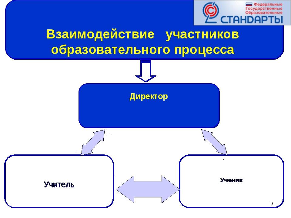 * * Взаимодействие участников образовательного процесса Ученик Учитель Директор
