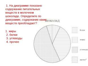 1. жиры 2. белки 3. углеводы 4. прочее 1. На диаграмме показано содержание пи