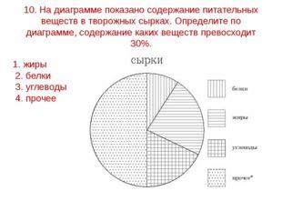 10. На диаграмме показано содержание питательных веществ в творожных сырках.