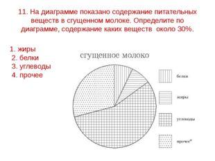 11. На диаграмме показано содержание питательных веществ в сгущенном молоке.