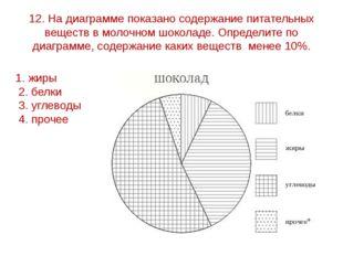 12. На диаграмме показано содержание питательных веществ в молочном шоколаде.