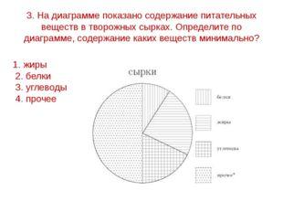 3. На диаграмме показано содержание питательных веществ в творожных сырках. О