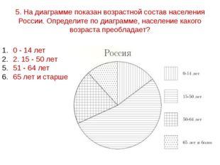 5. На диаграмме показан возрастной состав населения России. Определите по диа