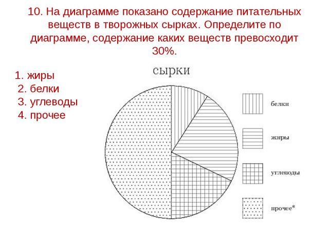 10. На диаграмме показано содержание питательных веществ в творожных сырках....