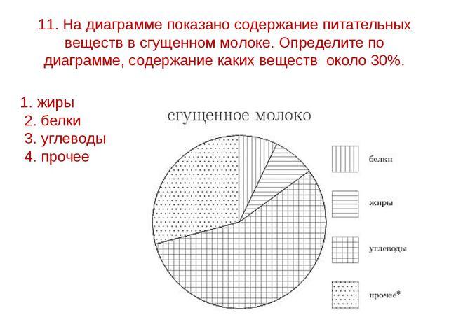 11. На диаграмме показано содержание питательных веществ в сгущенном молоке....
