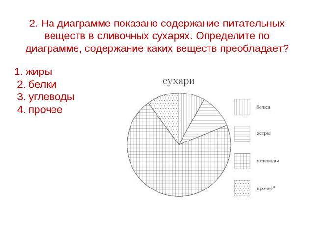 2. На диаграмме показано содержание питательных веществ в сливочных сухарях....