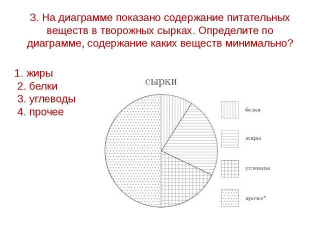 3. На диаграмме показано содержание питательных веществ в творожных сырках. О...