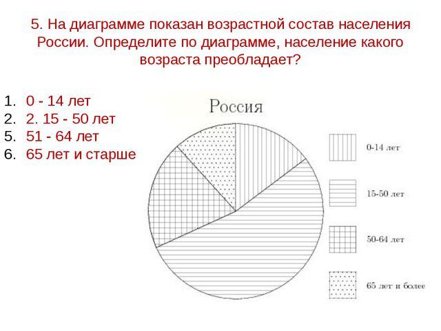 5. На диаграмме показан возрастной состав населения России. Определите по диа...