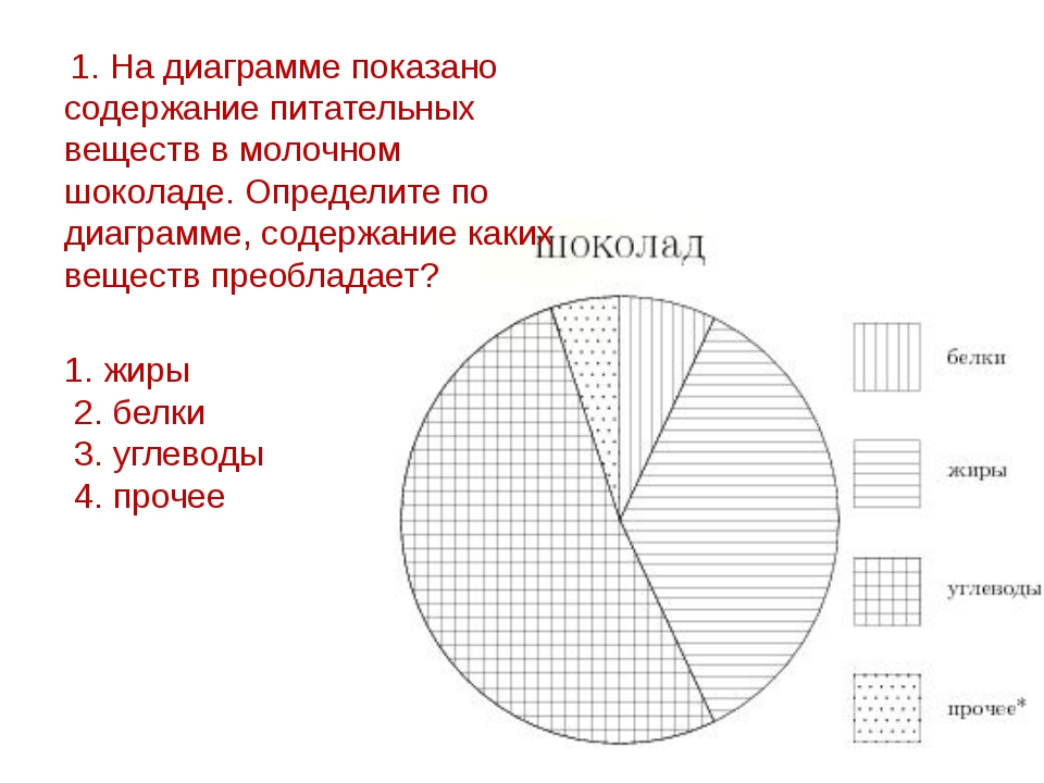 1. жиры 2. белки 3. углеводы 4. прочее 1. На диаграмме показано содержание пи...
