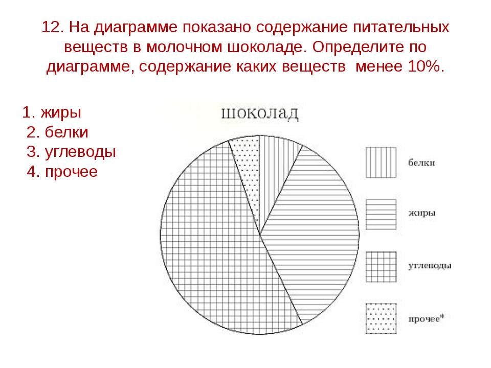 12. На диаграмме показано содержание питательных веществ в молочном шоколаде....