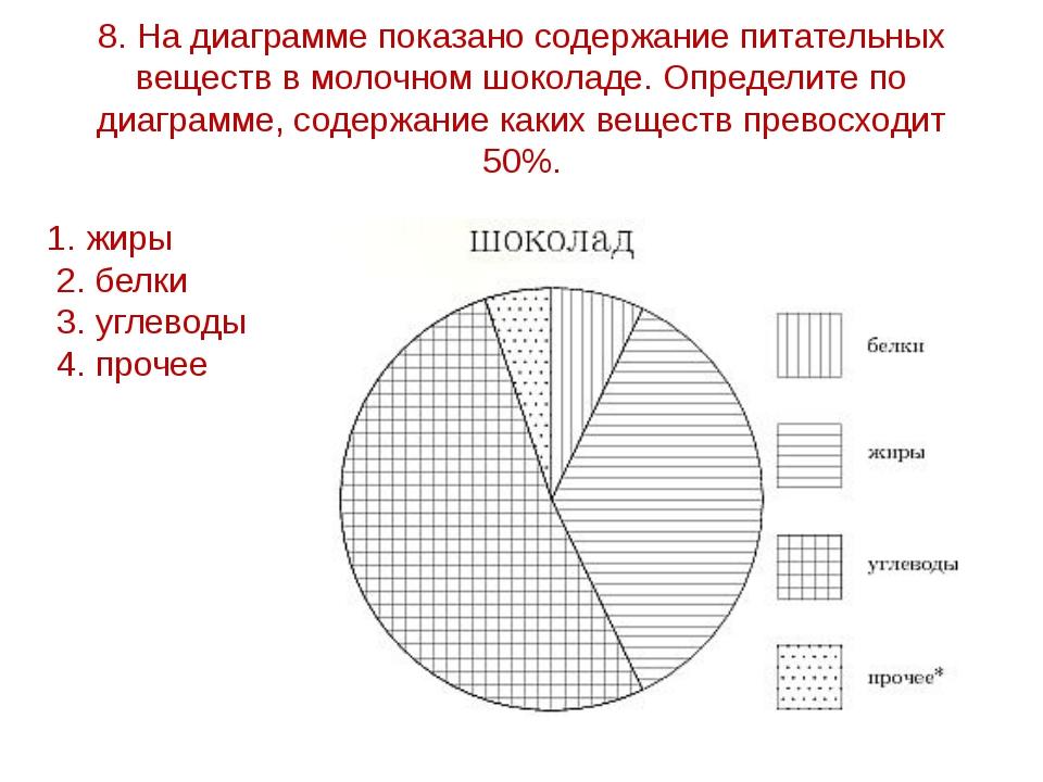 8. На диаграмме показано содержание питательных веществ в молочном шоколаде....