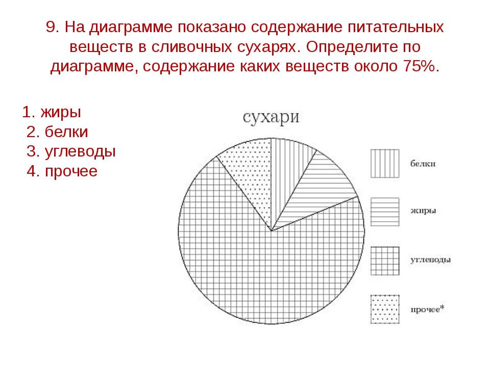 9. На диаграмме показано содержание питательных веществ в сливочных сухарях....