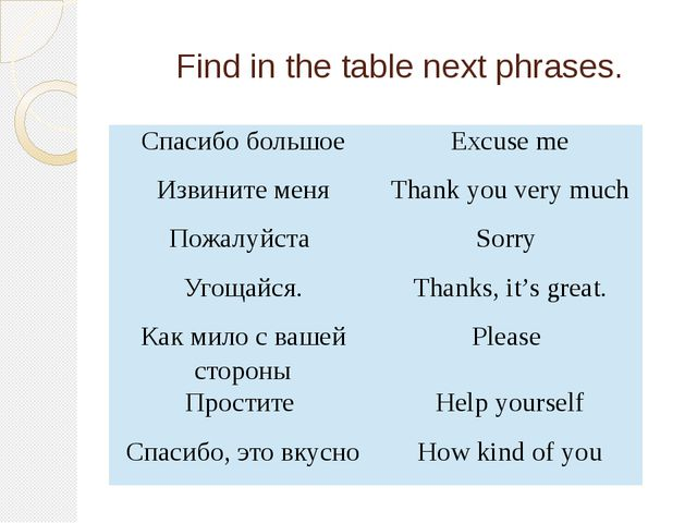 Find in the table next phrases. Спасибо большое Excuse me Извините меня Than...