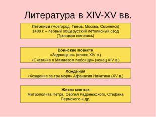 Литература в XIV-XV вв. Летописи (Новгород, Тверь, Москва, Смоленск) 1409 г.