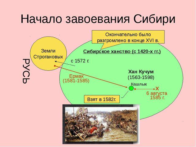 Начало завоевания Сибири Сибирское ханство (с 1420-х гг.) Кашлык Земли Строга...