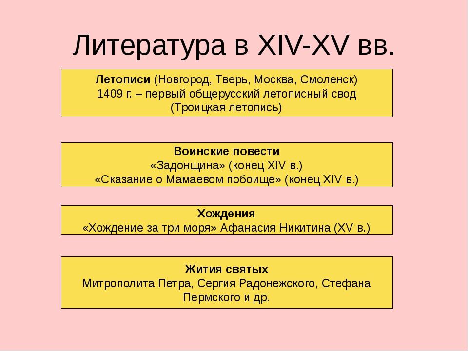 Литература в XIV-XV вв. Летописи (Новгород, Тверь, Москва, Смоленск) 1409 г....