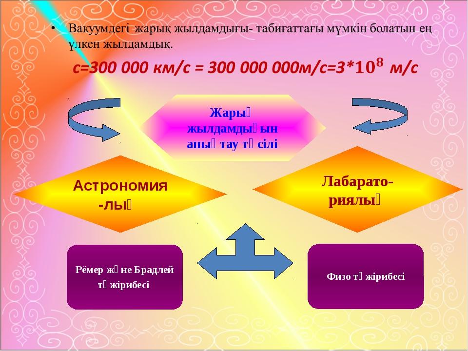 Жарық жылдамдығын анықтау тәсілі Астрономия-лық Лабарато-риялық Рёмер және Б...