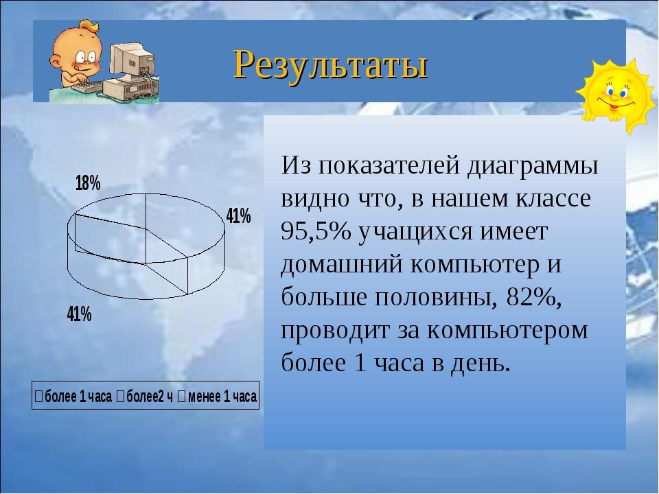 Результаты Из показателей диаграммы видно что, в нашем классе 95,5% учащихся...