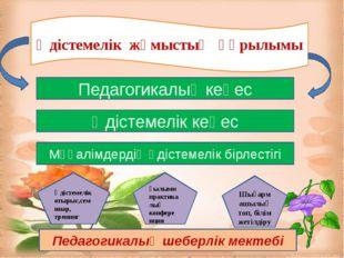 Әдістемелік жұмыстың құрылымы Педагогикалық кеңес Әдістемелік кеңес Мұғалімд