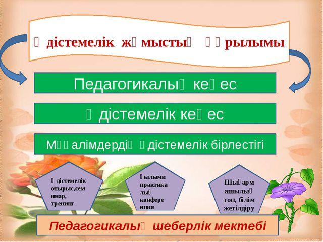Әдістемелік жұмыстың құрылымы Педагогикалық кеңес Әдістемелік кеңес Мұғалімд...
