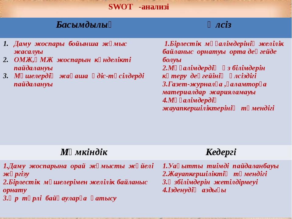 SWOT -анализі Басымдылық Әлсіз Даму жоспары бойынша жұмыс жасалуы ОМЖ,ҚМЖ жо...