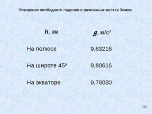 Ускорение свободного падения в различных местах Земли h, км g, м/с2 На полюс