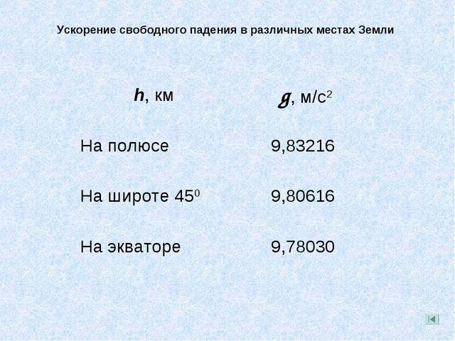 Ускорение свободного падения в различных местах Земли h, км g, м/с2 На полюс...
