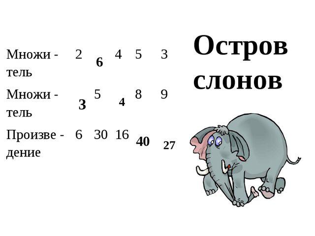 Остров слонов 3 6 4 40 27 Множи - тель2453 Множи - тель589 Произ...