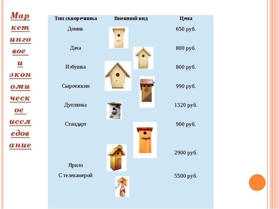 Маркетинговое и экономическое исследование Тип скворечника Внешний вид Цена Д...