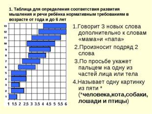 1. Таблица для определения соответствия развития мышления и речи ребёнка норм